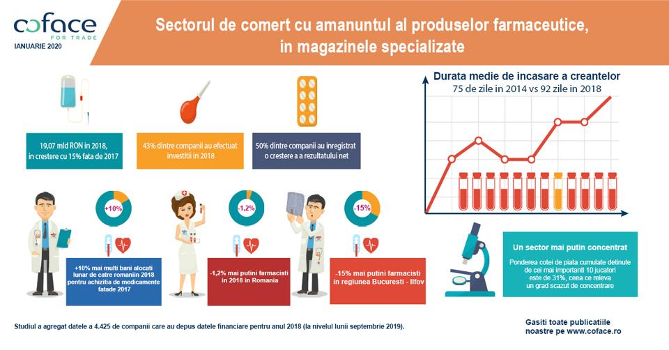 În 2018, românii au alocat lunar cu peste 10% mai mulți bani pentru achiziția de medicamente față de 2017
