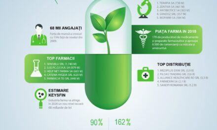 Industria farmaceutică din România va înregistra afaceri record în 2020, de 68 de miliarde de lei