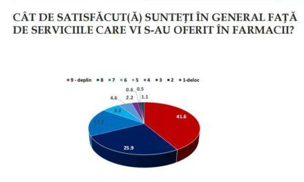 Aproape trei sferturi dintre români merg în farmacii cel puţin o dată pe lună