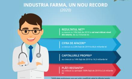 Industria farma bate record după record